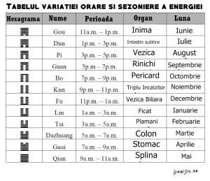 tabel variatie energie sezoniera soare